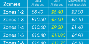 2015 Transport Fares: Good News For Pay As You Go