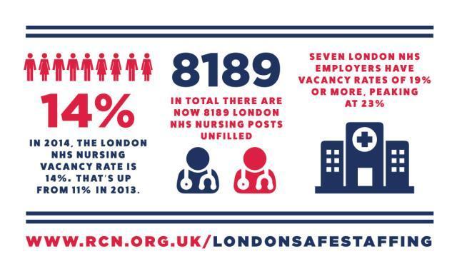 Not Enough London Nurses Despite Increase In Staff Budgets