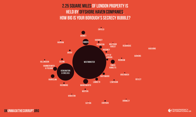 How Corrupt Is The Property Market In Your Borough?