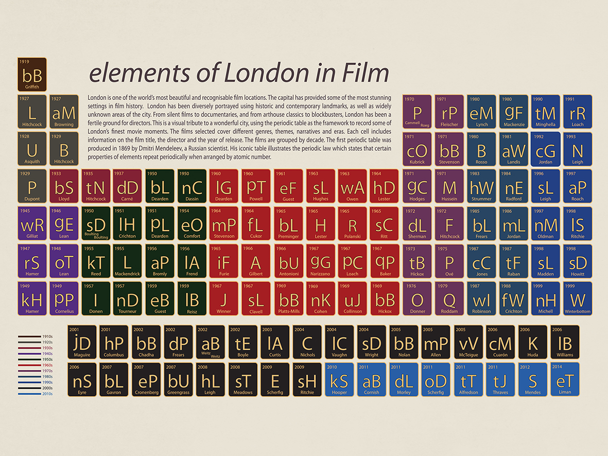 A periodic table of london films londonist larger image available here urtaz Choice Image
