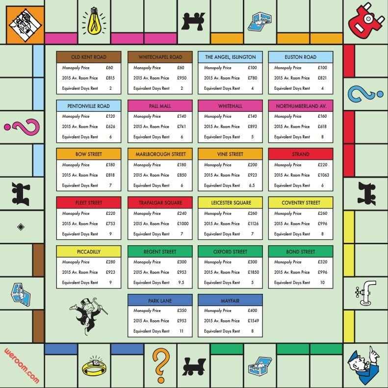 Looking For Place To Rent: What The Monopoly Board Looks Like With Today's London