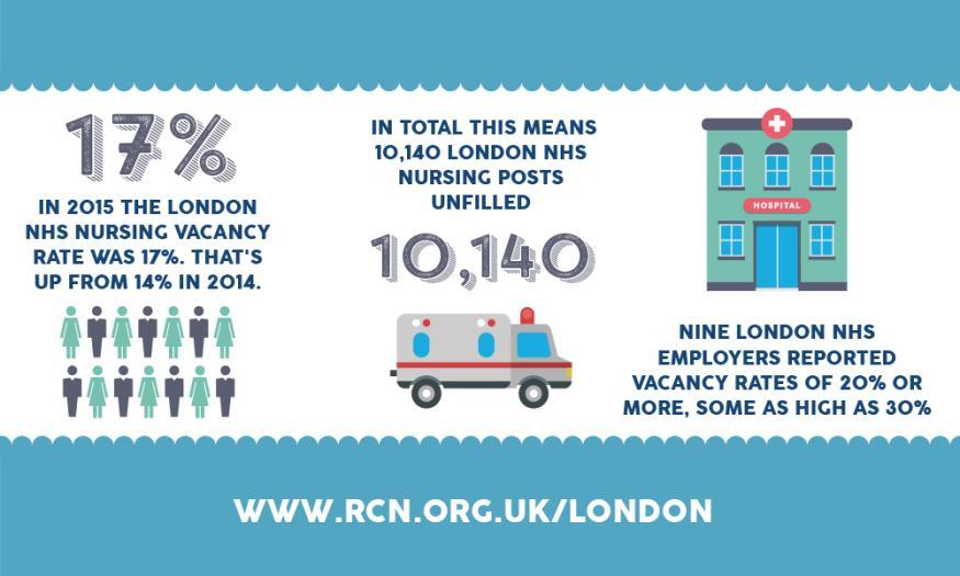 London Has Over 10,000 Unfilled Nursing Posts