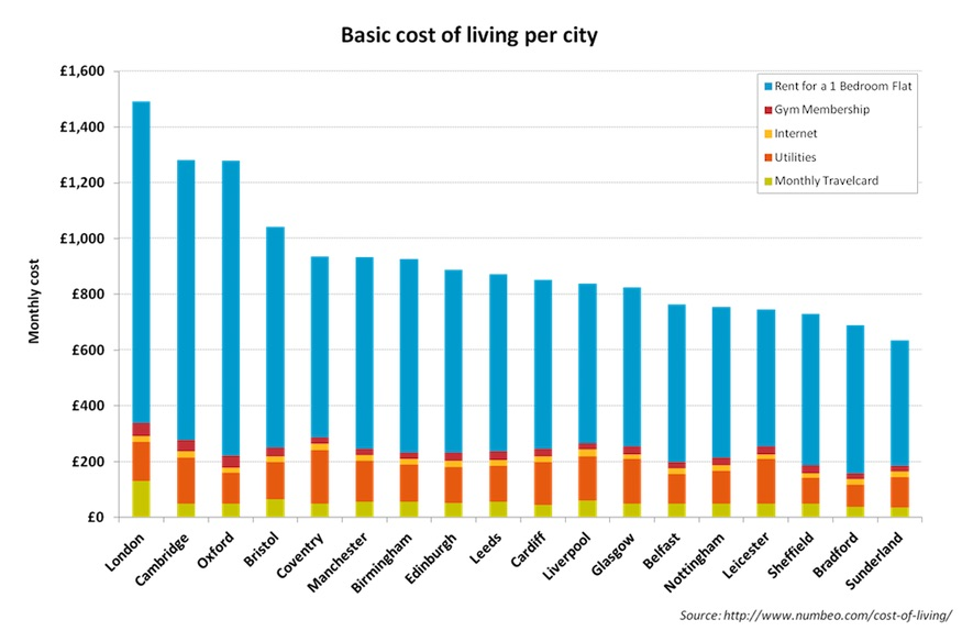 to live so how do these compare to the average wages in each city