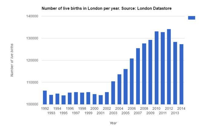London's population over time