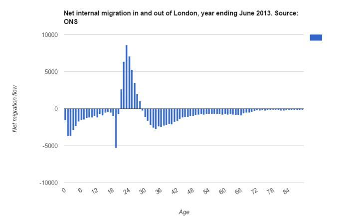 Where Has London's Population Increase Come From?