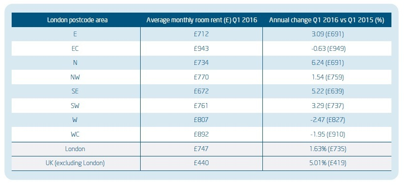 Room Rent Costs Rising Faster Outside Of London Than In It