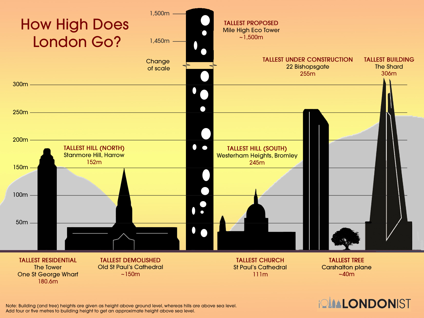 How Tall Does London Go?  Londonist. Discount Dining Room Table Sets. Tilt Desk. Desk Reclaimed Wood. High End Drawer Pulls. Camp Chair With Table. Butcher Block Desk Top. Desk Chair Leather. Movable Desk