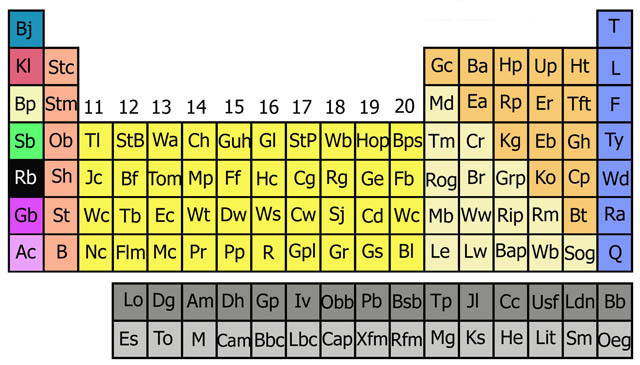 Periodic Table of London: Part Solution