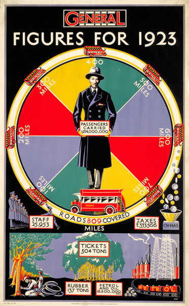 Figures for 1923 by Charles Shepard (1924)