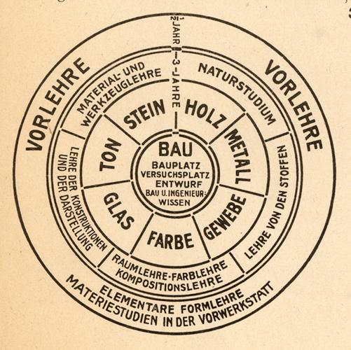 Walter Gropius, diagram of the Bauhaus curriculum, 1922