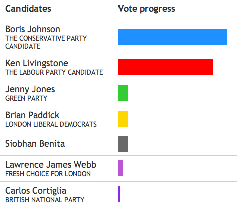 Election Update: Boris Leads, Results This Evening
