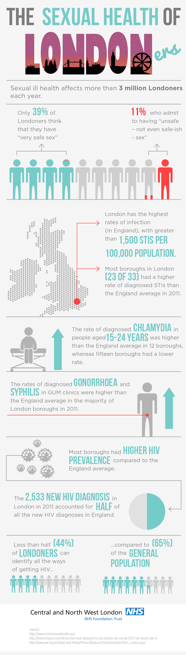 Sexual health of londoners infographic