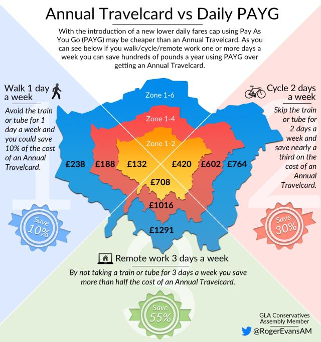 Annual Travel Card London Zone