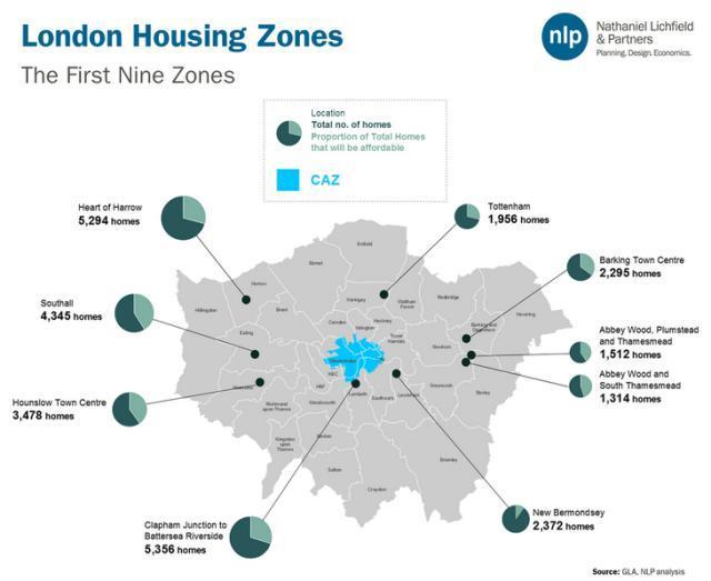 housingzones