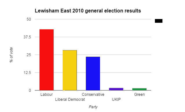 leweastgenelectionchart