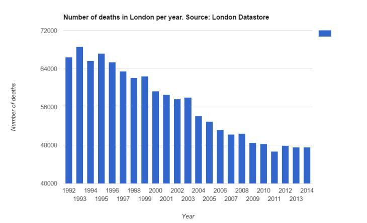 greater london population