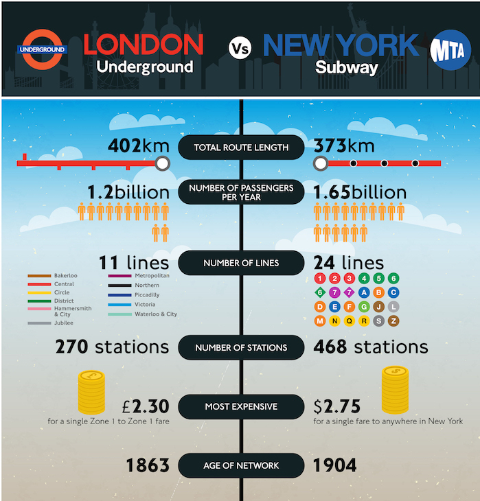 Nyc Subway Map Vs Actual.London Underground Vs New York City Subway Londonist