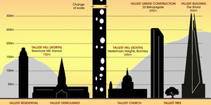 How Tall Does London Go?