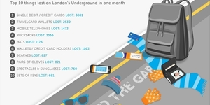 1,500 Phones Left On The Tube Every Month