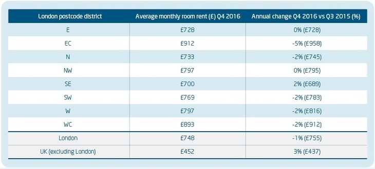 London Room Rents Are Falling... By 1%