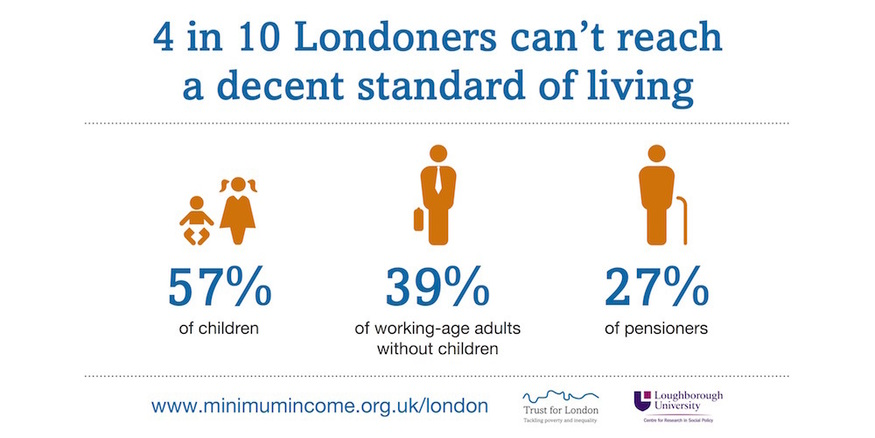 High Rents Mean 40% Of Londoners Can't Afford A Decent Standard Of Living