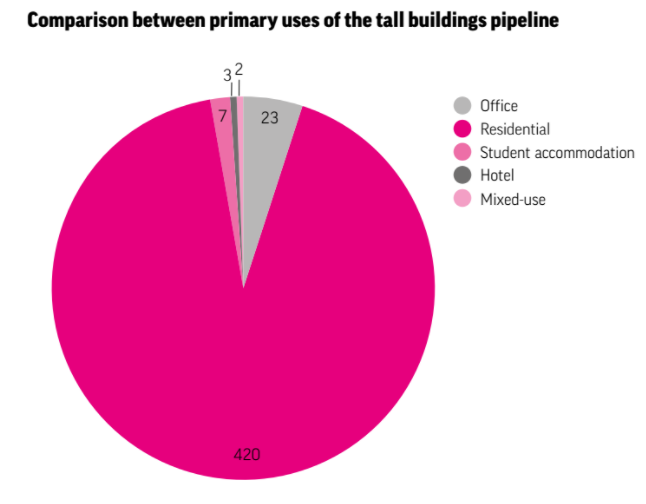 New skyscraper stats for London from @NLALondon