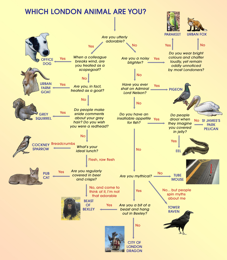 Flow Chart: Which London Animal Are You?