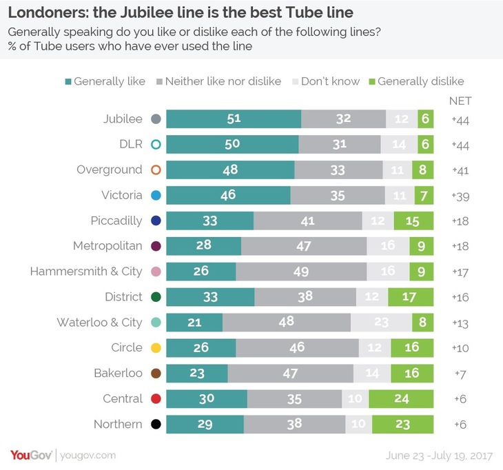 Guess Which Tube Line Londoners Hate The Most...