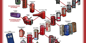 The Red Phone Box: An Evolutionary Tree