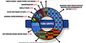 What's The Worst Thing About The Tube? The Poll Results Are In