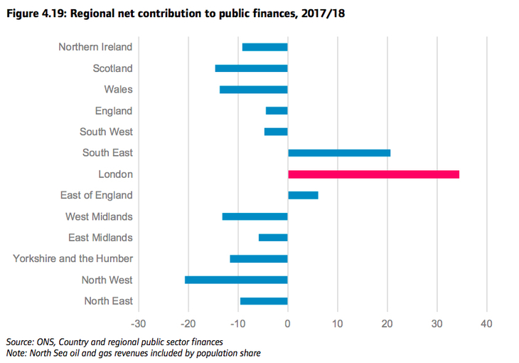 Graph depicting regional contribution to public finances