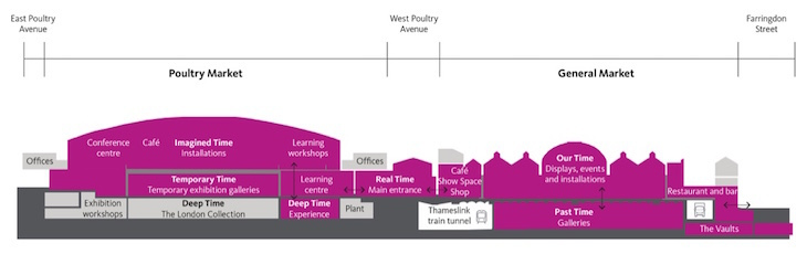 Cross section diagram of General Market and Poultry Market buildings in Smithfield, showing the layout of new Museum of London across several floors.